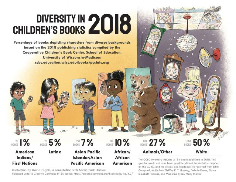 Diversity in Children's Books 2018 infographic by David Huyck